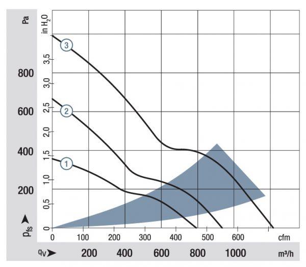 Вентилятор осевой DC,   2214 F/2 TDHO