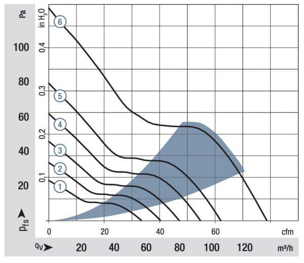 Вентилятор осевой DC,   3314 NHH