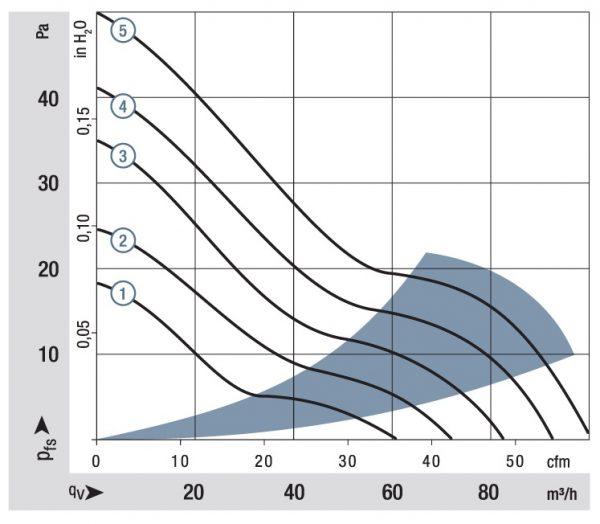 Вентилятор осевой DC,   3412 NHH-379