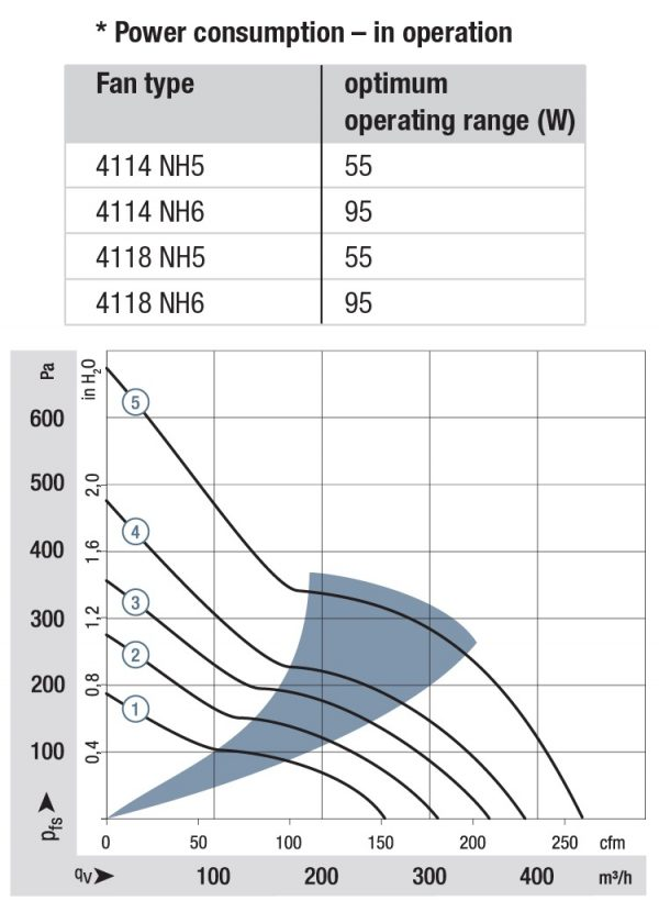 Вентилятор осевой DC,   4114 NH3