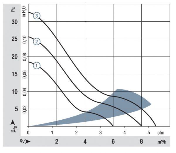 Вентилятор осевой DC,   414 F