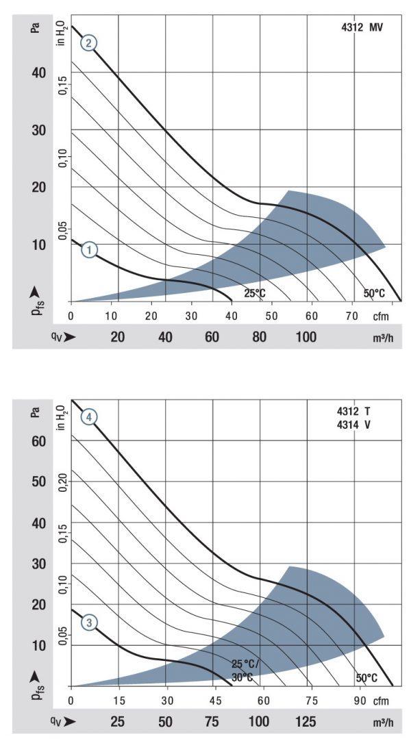 Вентилятор осевой DC,   4312 T