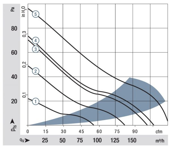 Вентилятор осевой DC,   4314-147
