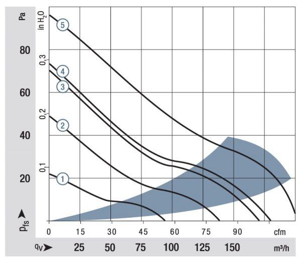 Вентилятор осевой DC,   4314 M
