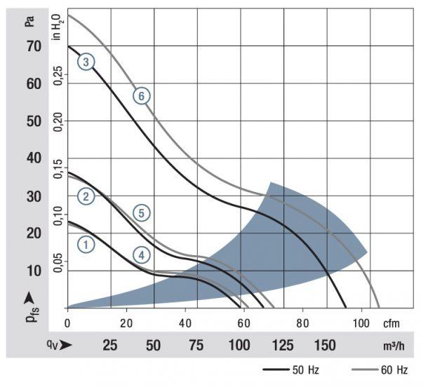 Вентилятор осевой AC, 4580 Z