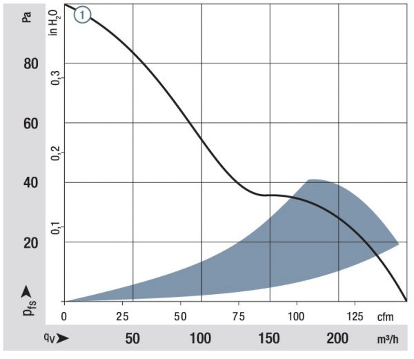 Вентилятор осевой DC,   5112 N