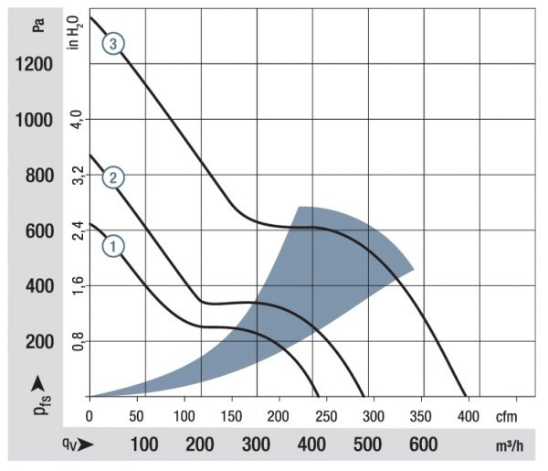 Вентилятор осевой DC,   5318/2 TDHP