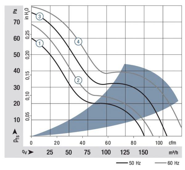 Вентилятор осевой AC, 5958