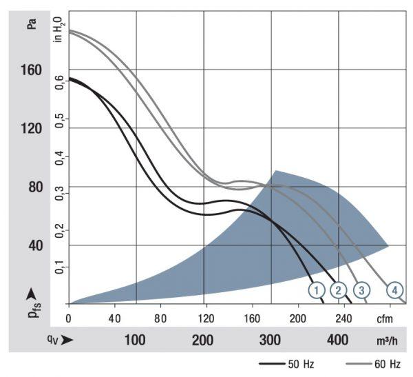 Вентилятор осевой AC, 6008 ES