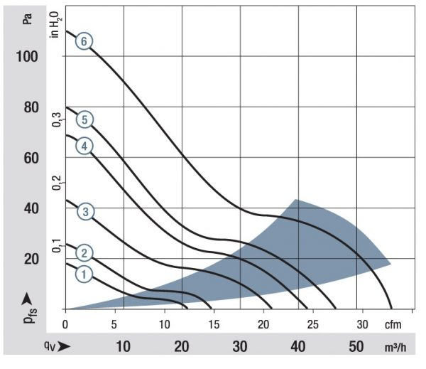 Вентилятор осевой DC,   614 NML