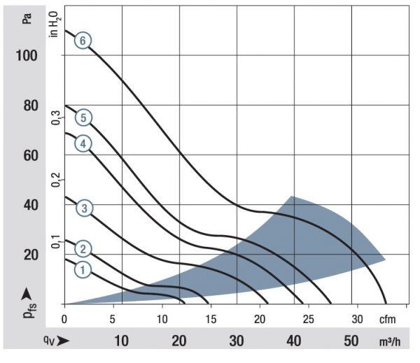 Вентилятор осевой DC,   614 NM