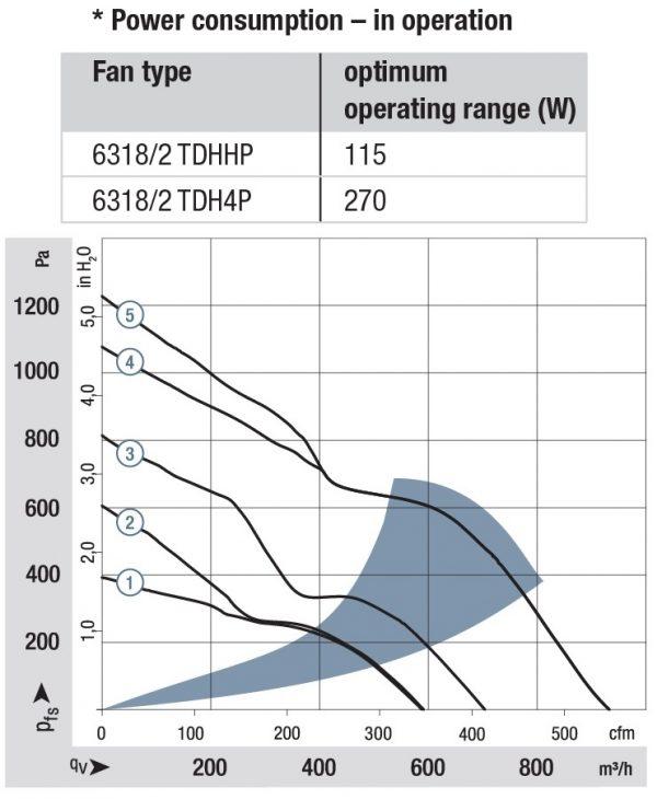 Вентилятор осевой DC,   6318/2 TDH4P