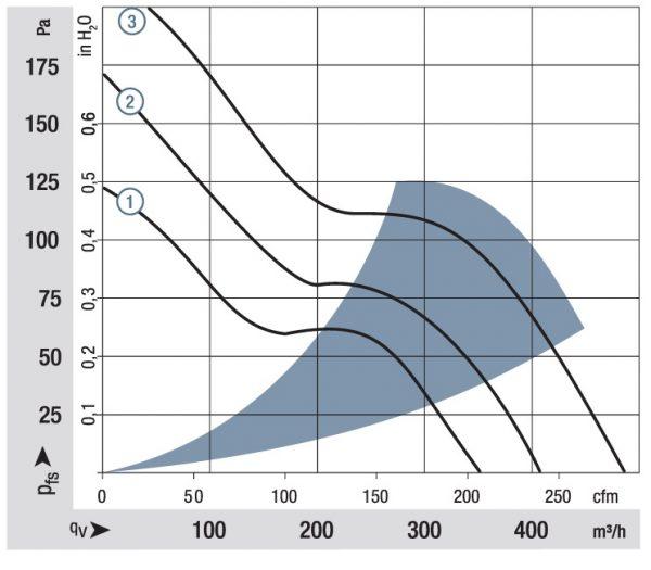 Вентилятор осевой DC,   6424 H
