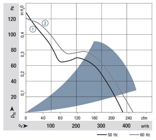 Вентилятор осевой AC, 7450 ES
