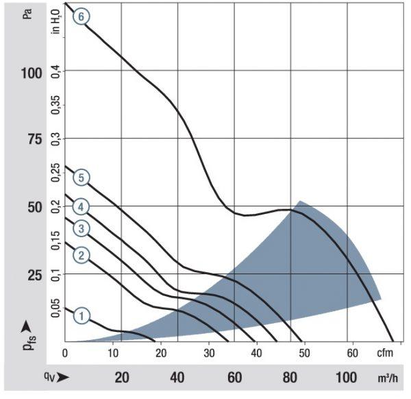 Вентилятор осевой DC,   8452/2 GHP