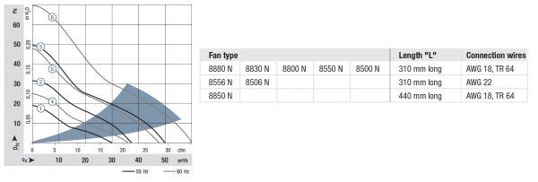 Вентилятор осевой AC, 8830 N
