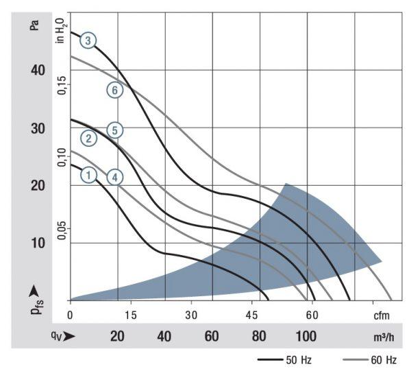 Вентилятор осевой AC, 9906