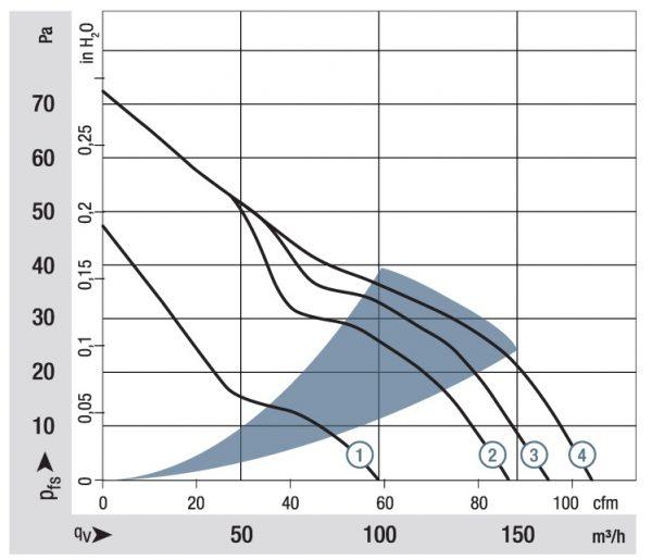 Вентилятор ACmaxx / EC, ACi 4410 HH