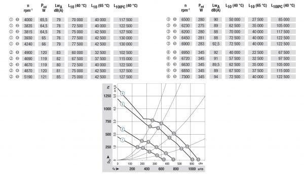 Вентилятор осевой DC,   DV 6318/2 TDHP