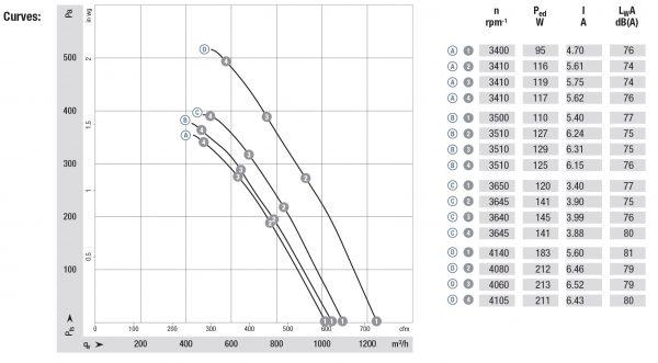 Вентилятор осевой DC,   K1G 200-AD65-04