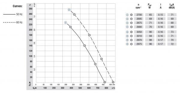 Вентилятор осевой AC, K2D 200-AA02 -02