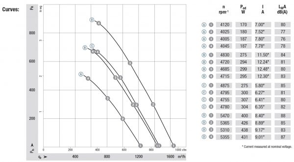 Вентилятор осевой DC,   K3G 200-BD46-04