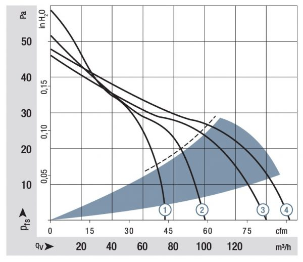 Вентилятор тангенциальный DC, QG 030-148/14