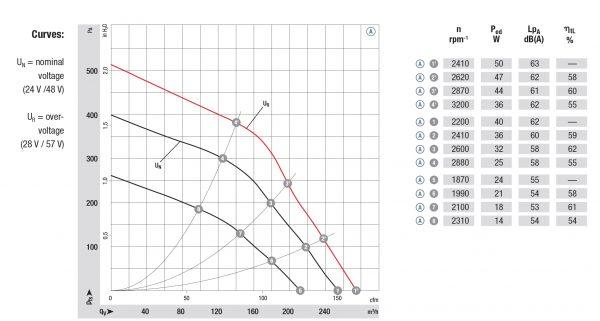 Вентилятор центробежный DC, R1G 120-AB67 -02