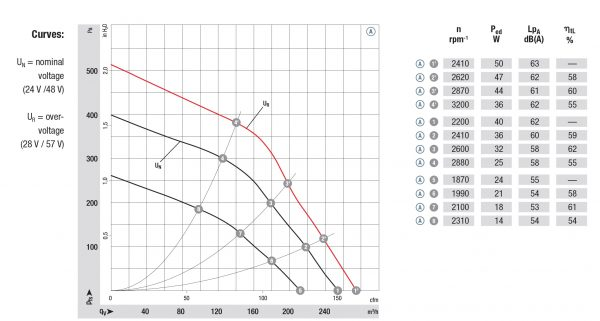 Вентилятор центробежный DC, R1G 120-AB71 -02