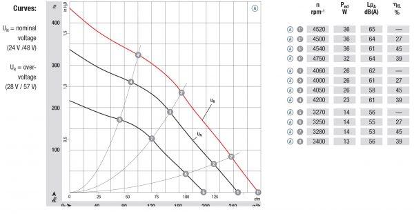 Вентилятор центробежный DC, R1G 120-AD13 -02