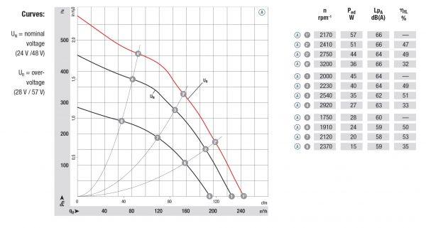 Вентилятор центробежный DC, R1G 133-AE03 -02