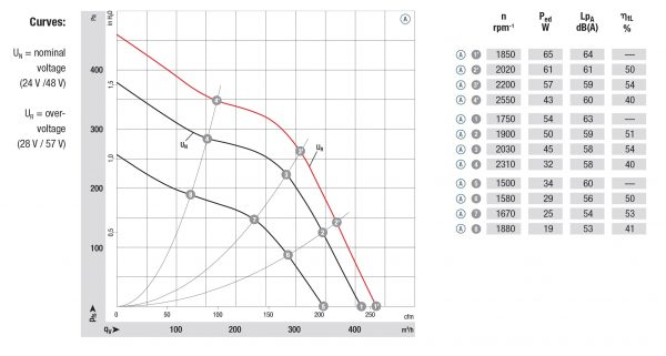 Вентилятор центробежный DC, R1G 140-AV21 -02