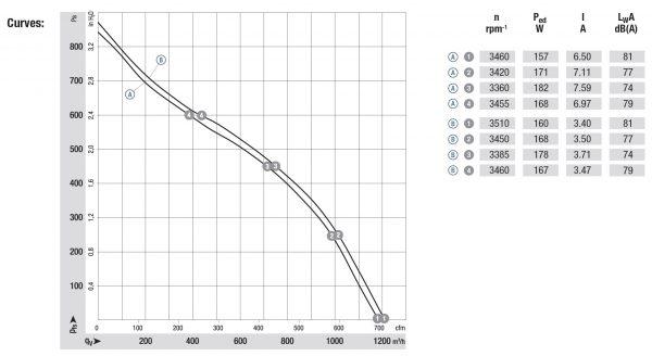 Вентилятор центробежный DC, R3G 220-RN12 -01