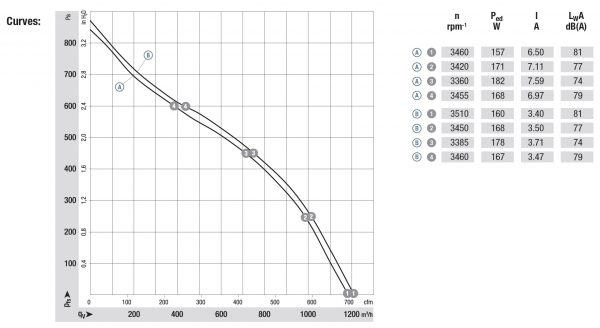 Вентилятор центробежный DC, R3G 220 -RNB6 -02