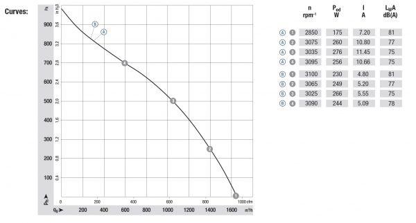 Вентилятор центробежный DC, R3G 250-RN46 -01