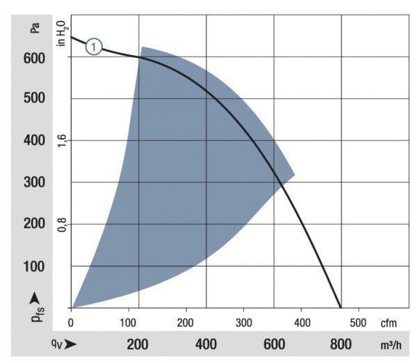 Вентилятор центробежный DC, REF 175-30/18/2 TDP