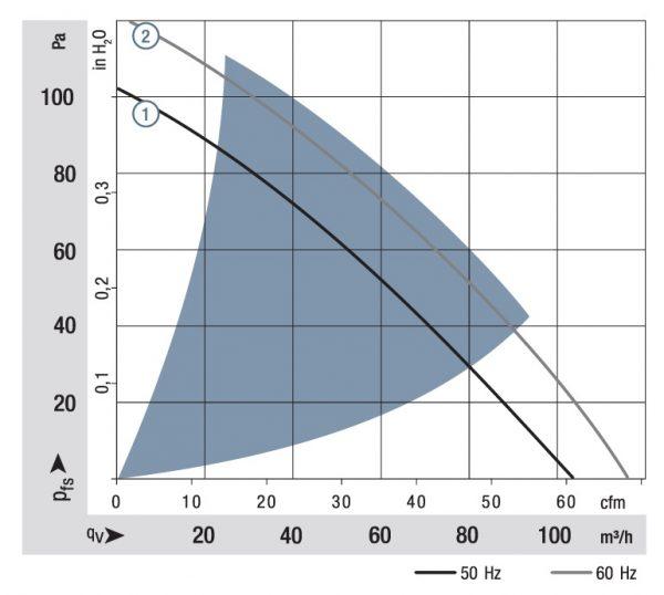Вентилятор центробежный AC, RER 125-19/06