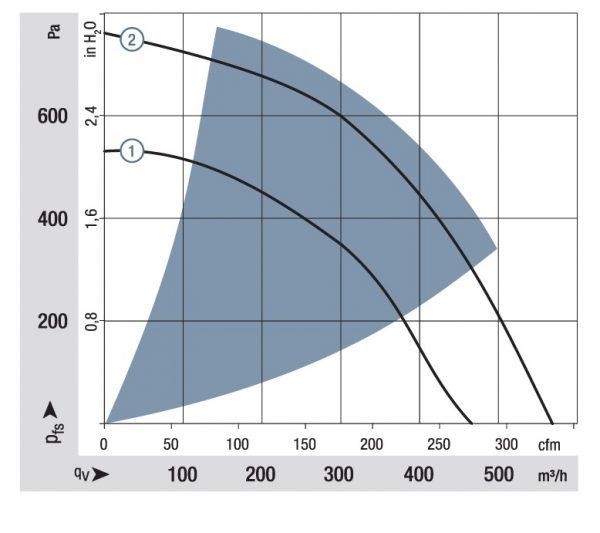 Вентилятор центробежный DC, RER 133-41/14/2 TDMP