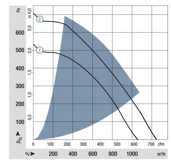 Вентилятор центробежный DC, RER 220-43/18/2 TDMO