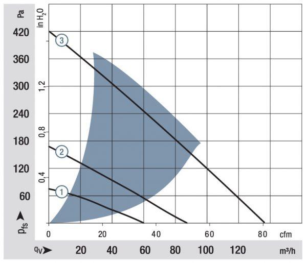 Вентилятор центробежный DC, RG 125-19/18 NH