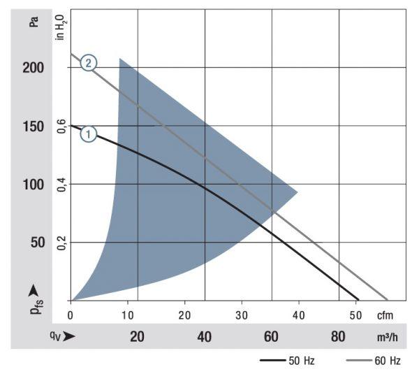 Вентилятор центробежный AC, RG 125-19/56