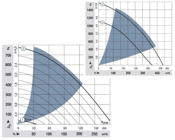 Вентилятор центробежный DC, RG 160-28/18 NTD