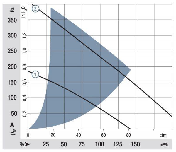 Вентилятор центробежный DC, RG 160-28/18 N