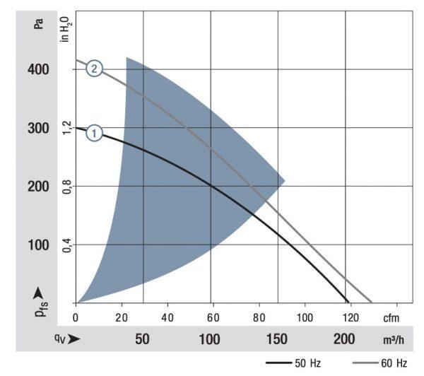 Вентилятор центробежный AC, RG 160-28/56S