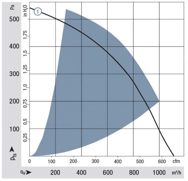 Вентилятор центробежный DC, RG 220-43/14/2 TDMO