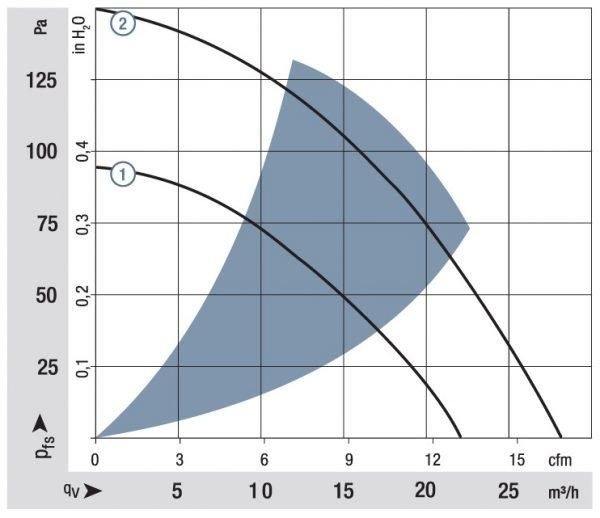 Вентилятор центробежный DC, RL 48-19/12 ML