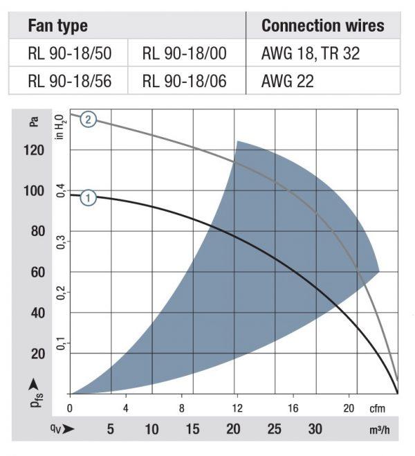 Вентилятор центробежный AC, RL 90-18/50