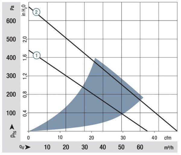 Вентилятор центробежный DC, RLF 100-11/12