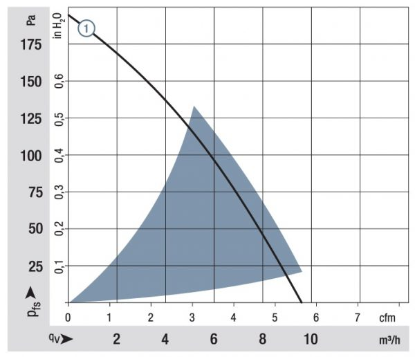 Вентилятор центробежный DC, RLF 35-8/14 N