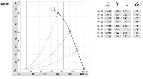 Вентилятор осевой DC,   W1G250-HJ63 -02